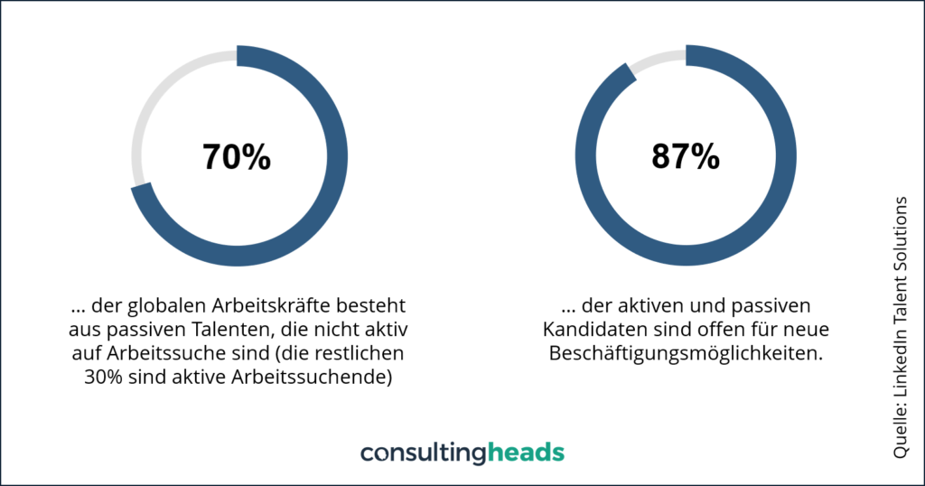 HR Recruiting Active Sourcing Statistik consultingheads Blog consultingheadlines