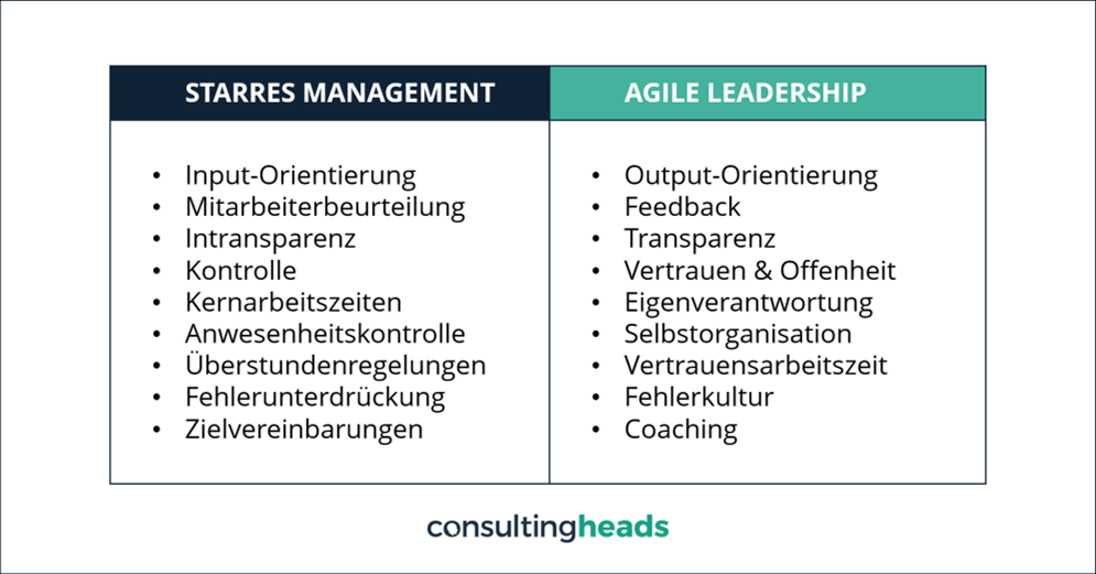 Agiles Management Unterschied consultingheads Blog consultingheadlines