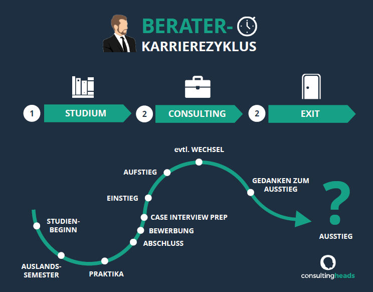 Karriere Consulting Blog consultingheads consultingheadlines