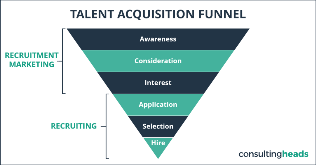 HR Recruitment Marketing Funnel consultingheads Blog consultingheadlines