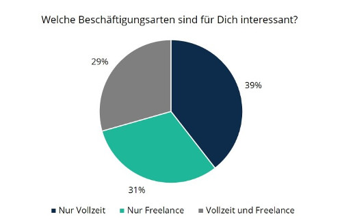 Statistik Interesse an Freelance Beratung consultingheads blog consultingheadlines