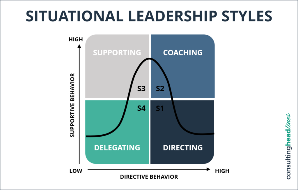 Situational leadership styles